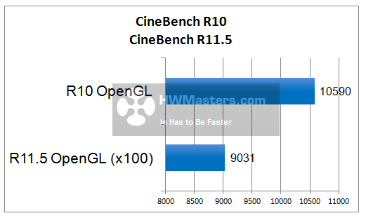 HD 7790 CineBench