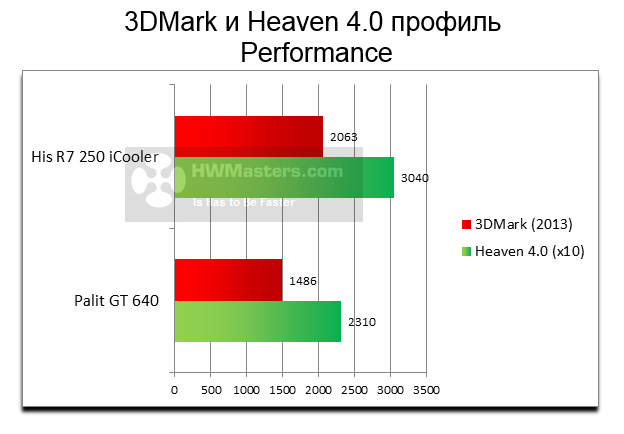 HIS R7 250 iCooler Performance